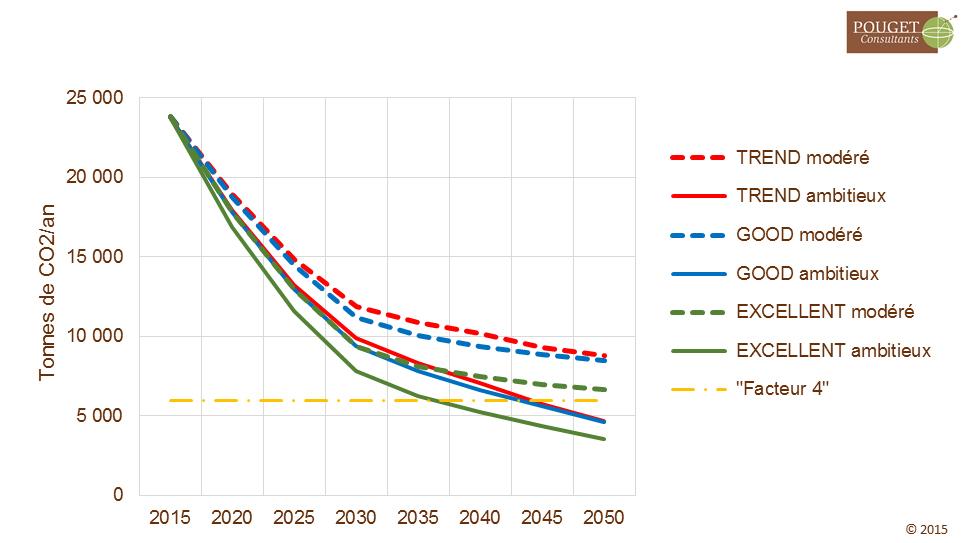 Graphique 2 _émiissions CO2