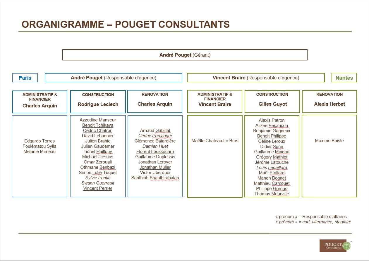 Organigramme août 2017.pptx - PowerPoint
